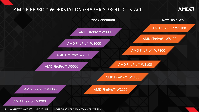 AMD Launches Tonga Powered FirePro W7100 Professional GPU