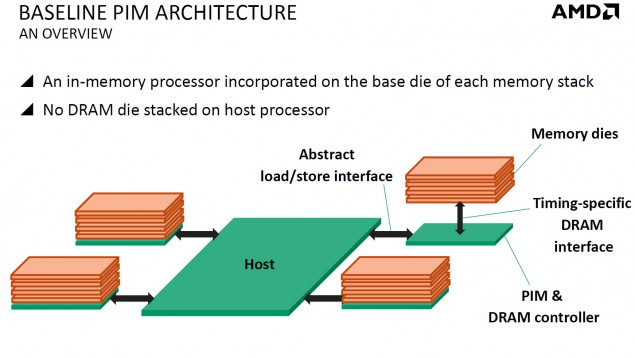 AMD PIM Architecture