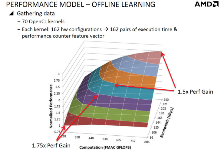 amd-pim-performance-model