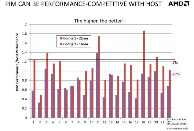 AMD PIM Performance_1