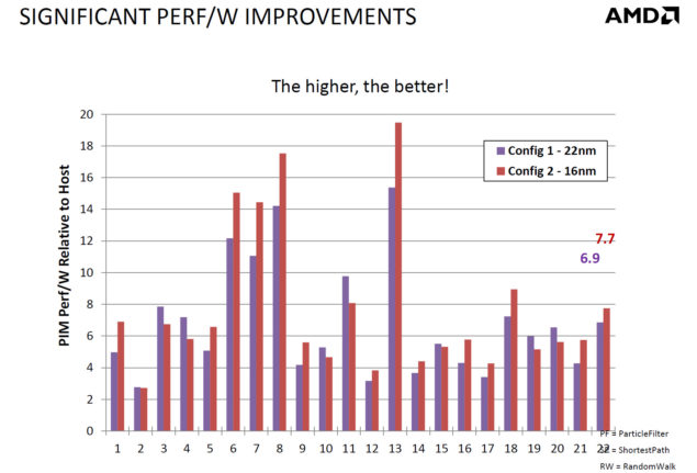 AMD PIM Performance_2