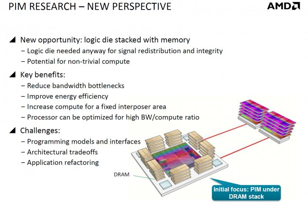 AMD PIM Research