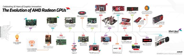 AMD Radeon Evolution of GPUs