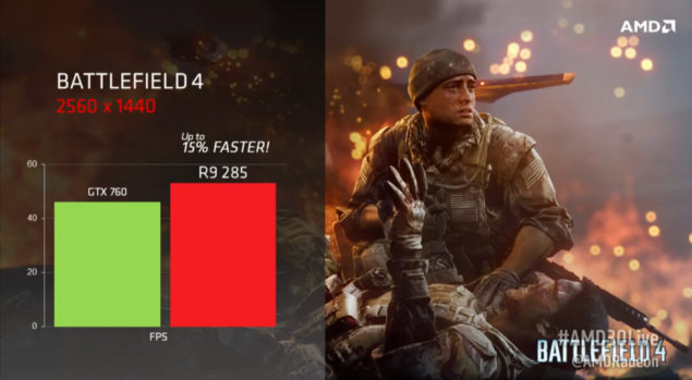 AMD Radeon R9 285 Performance