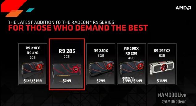 AMD Radeon R9 285 Price