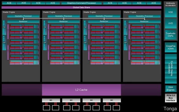 AMD Tonga Block Diagram
