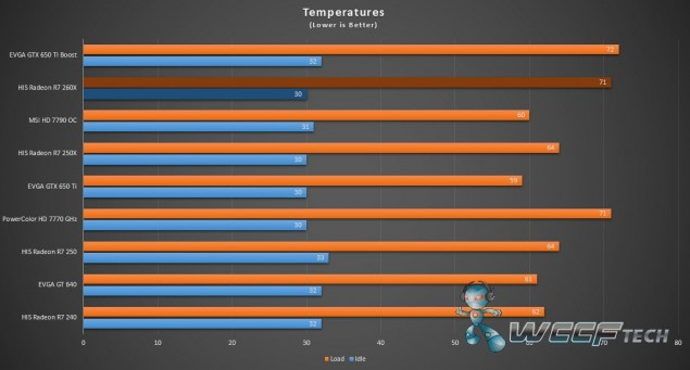 HIS Radeon R7 250X iCooler_Temperatures