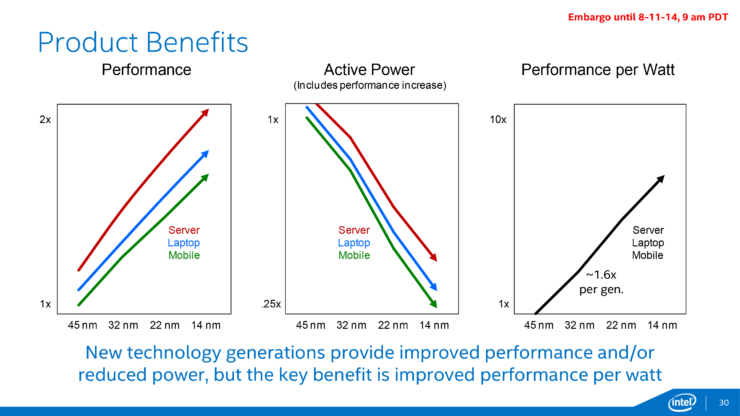 intel-14nm-benefits