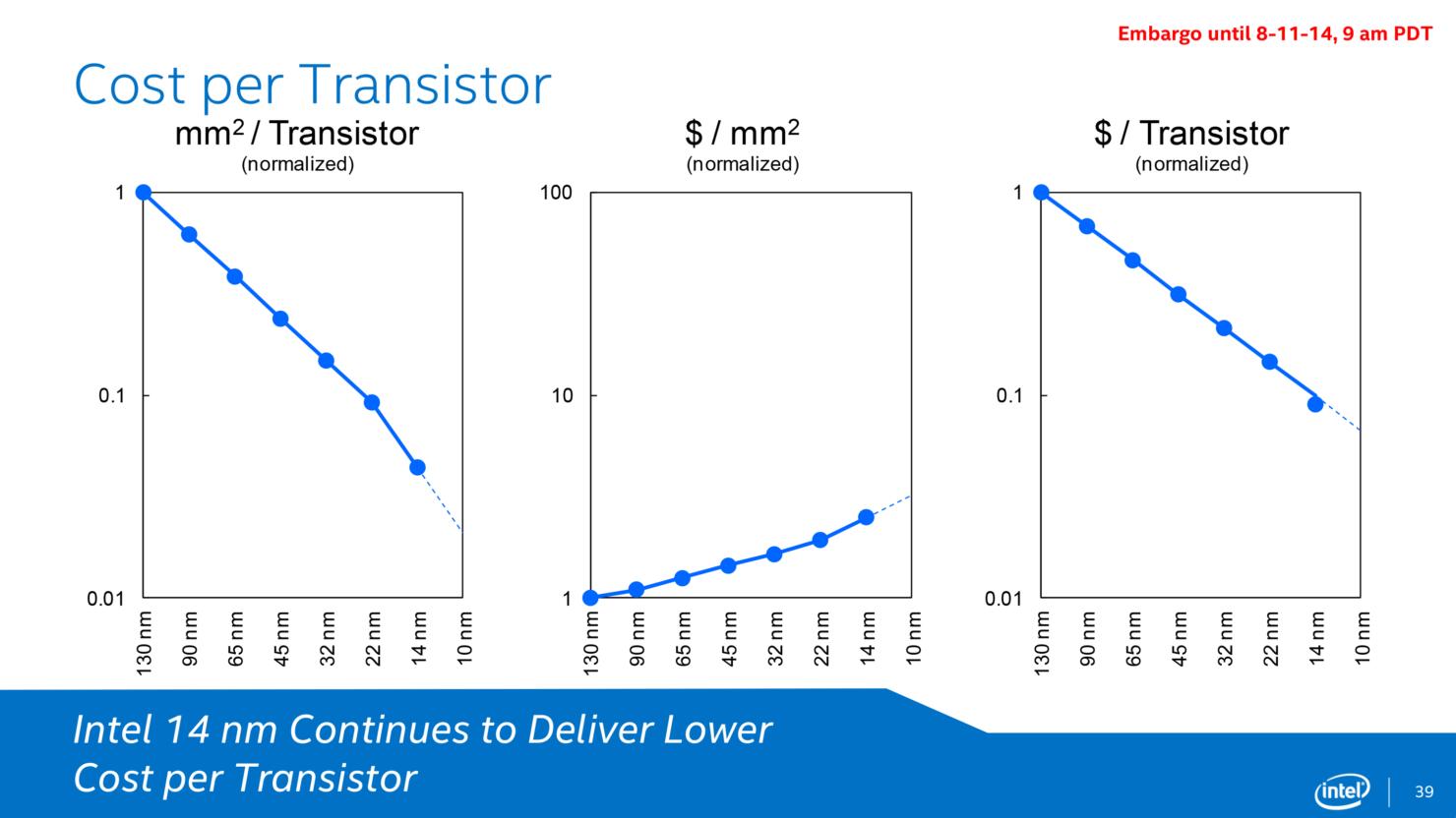 intel-14nm-cost-per-transistor