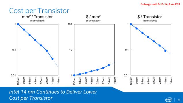 Intel 14nm Cost Per Transistor