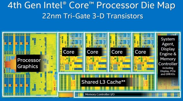 Intel 4th Generation Processor Die