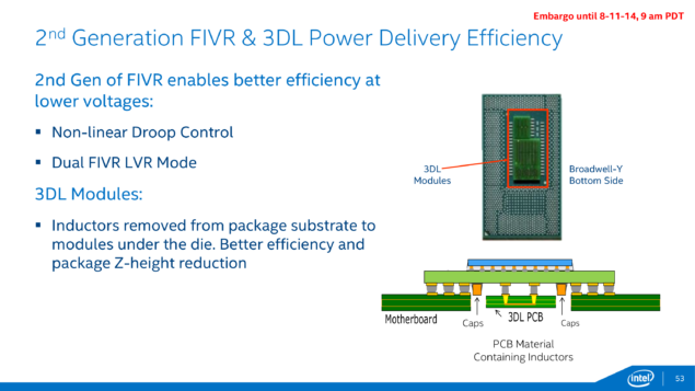 Intel Broadwell CPU 2nd Generation FIVR and 3DL