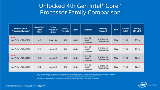 Intel Core i7-4790K Devil's Canyon Family