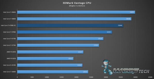 Intel Core i7-4790K_3DMark Vantage
