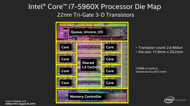 Intel Core i7-5960X Die