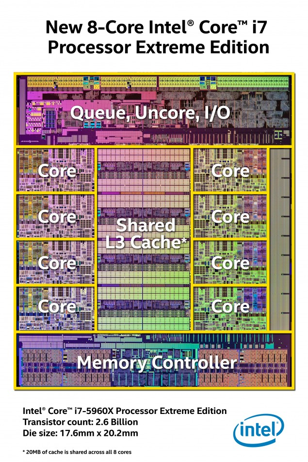 Intel Haswell-E Die Mapping H-Res