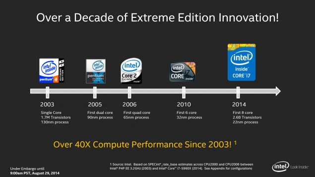 Intel Haswell-E Generation Compute Performance