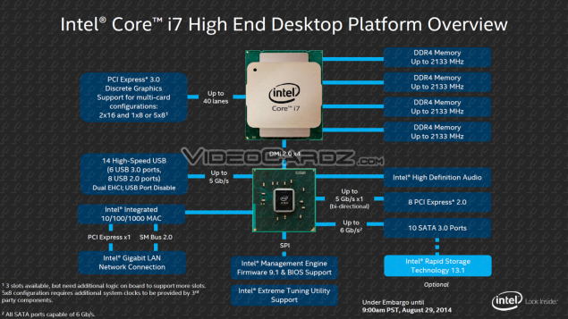 Intel Haswell-E Platform Overview