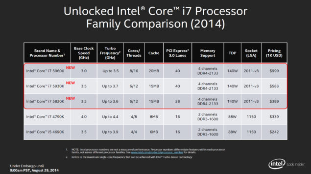 Intel Haswell-E Processor Lineup