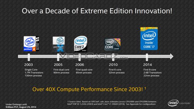Intel Haswell-E Roadmap