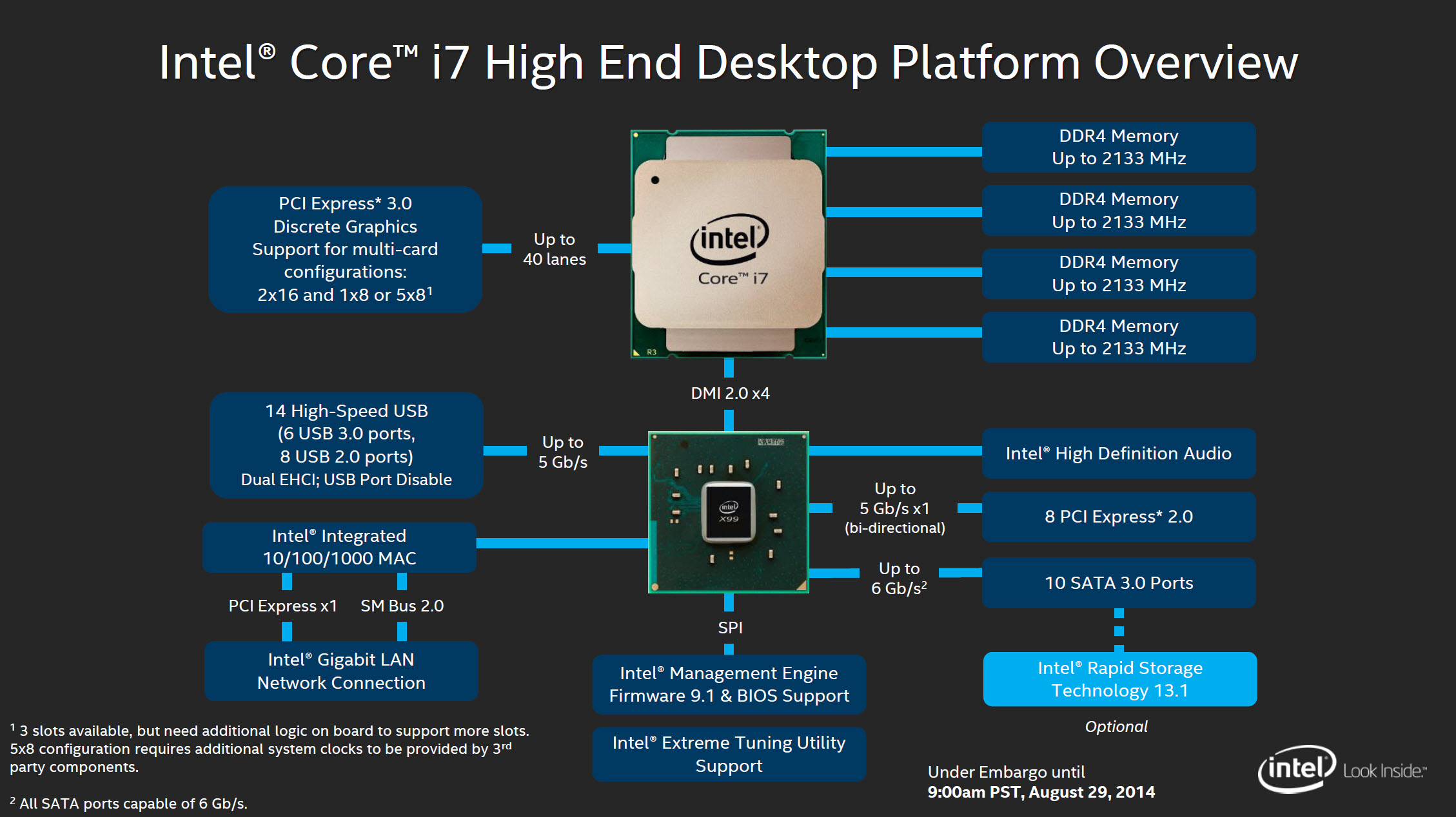 Intel Haswell-E X99 Platform Overview