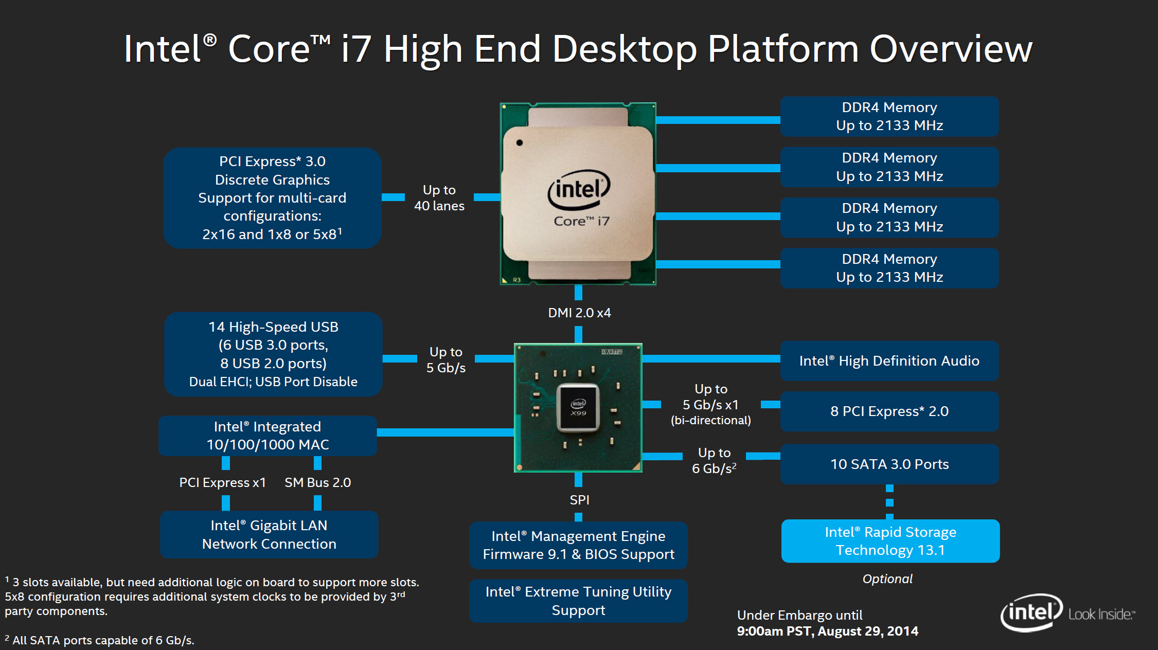 Intel X99 Desktop Platform Overview