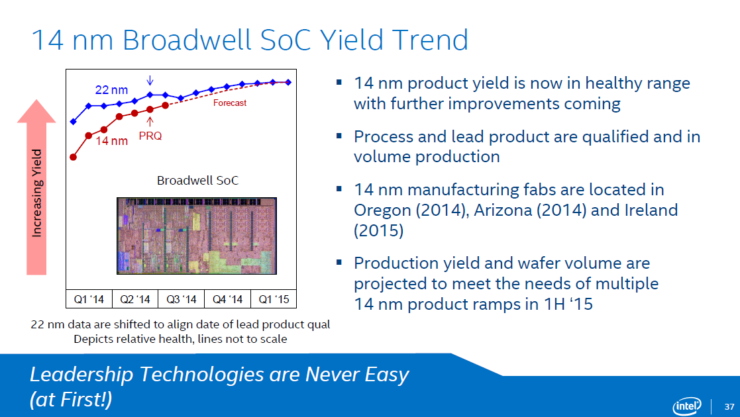 intel-yield-updated-broadwell-14nm-y2