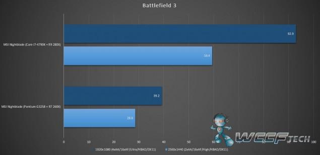 MSI Nightblate_Benchmark_Battlefield 3