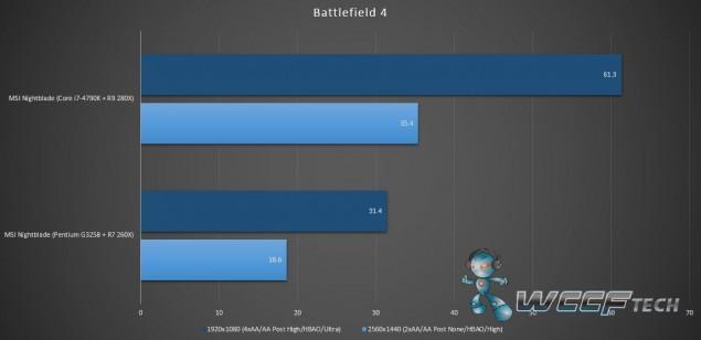 MSI Nightblate_Benchmark_Battlefield 4