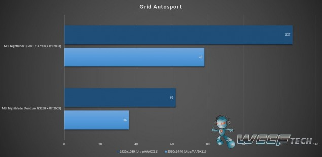 MSI Nightblate_Benchmark_Grid Autosport
