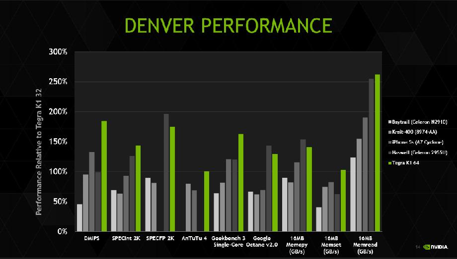 Nvidia U0026 39 S 64-bit Denver Cpu Architecture Details Unveiled