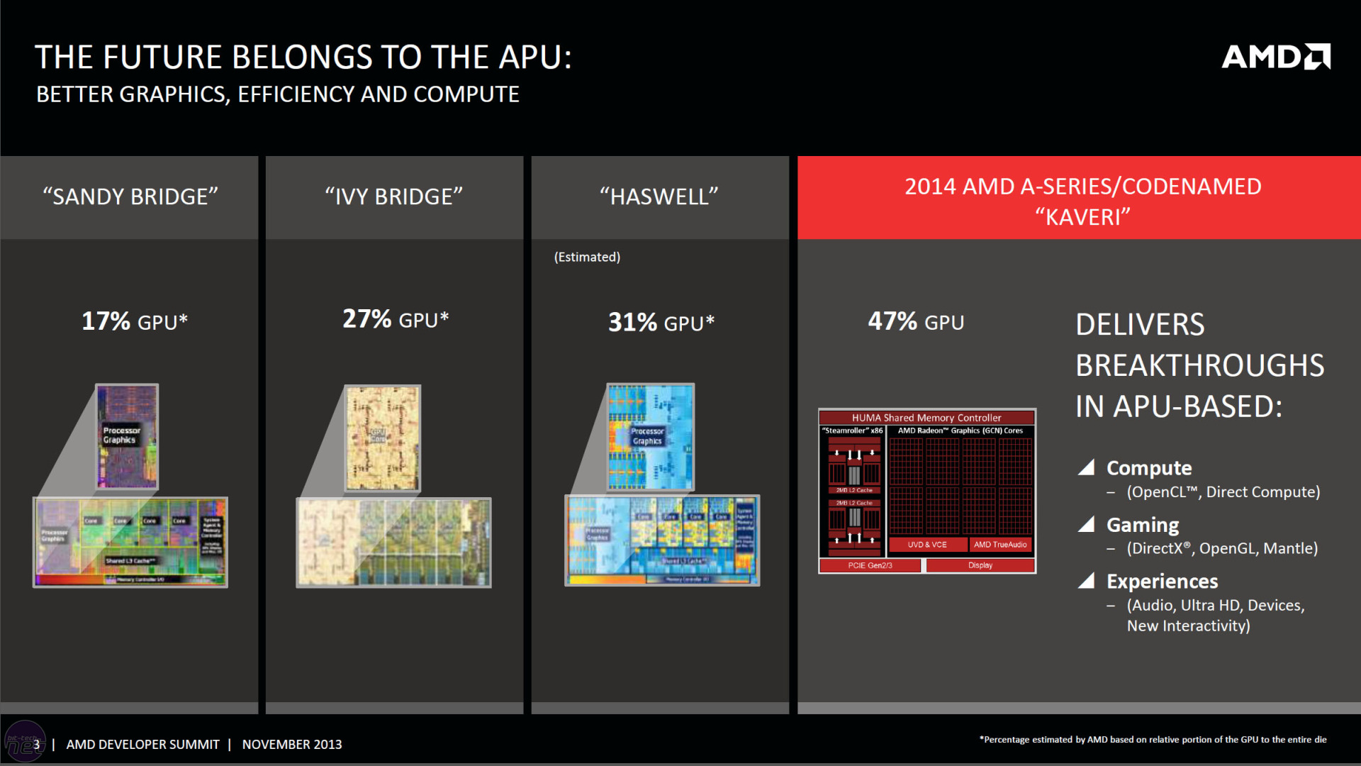 Intel & AMD Graphics Growth