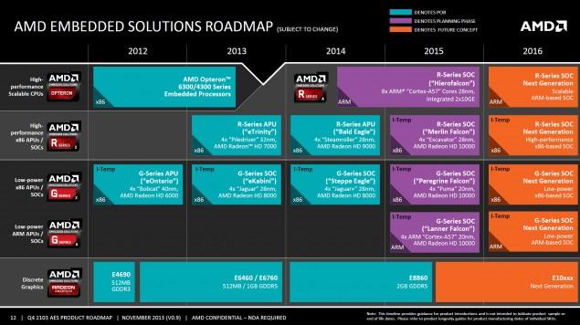 AMD Embedded Solutions 2012-2016 Roadmap