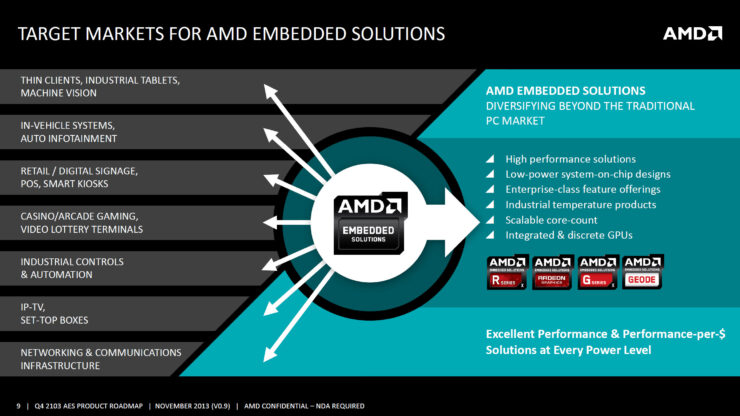 AMD Embedded Roadmap 2014-2016 Leaked