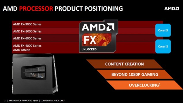 AMD FX Series Positioning