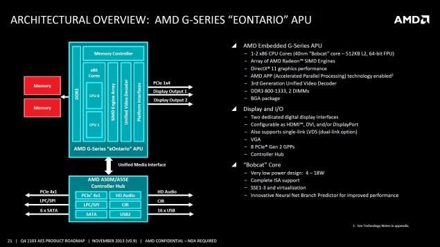 AMD G-Series Eontario APU