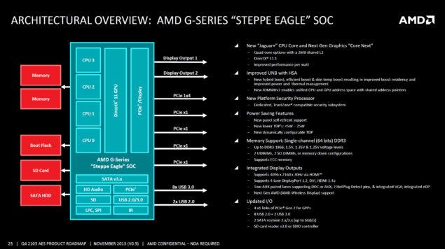 AMD G-Series Steppe Eagle SOC