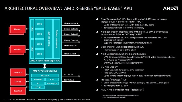 AMD R-Series Bald Eagle APU