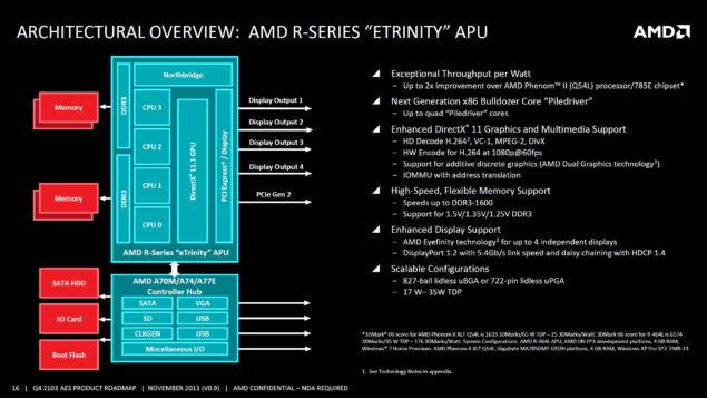 AMD R-Series Eternity APU