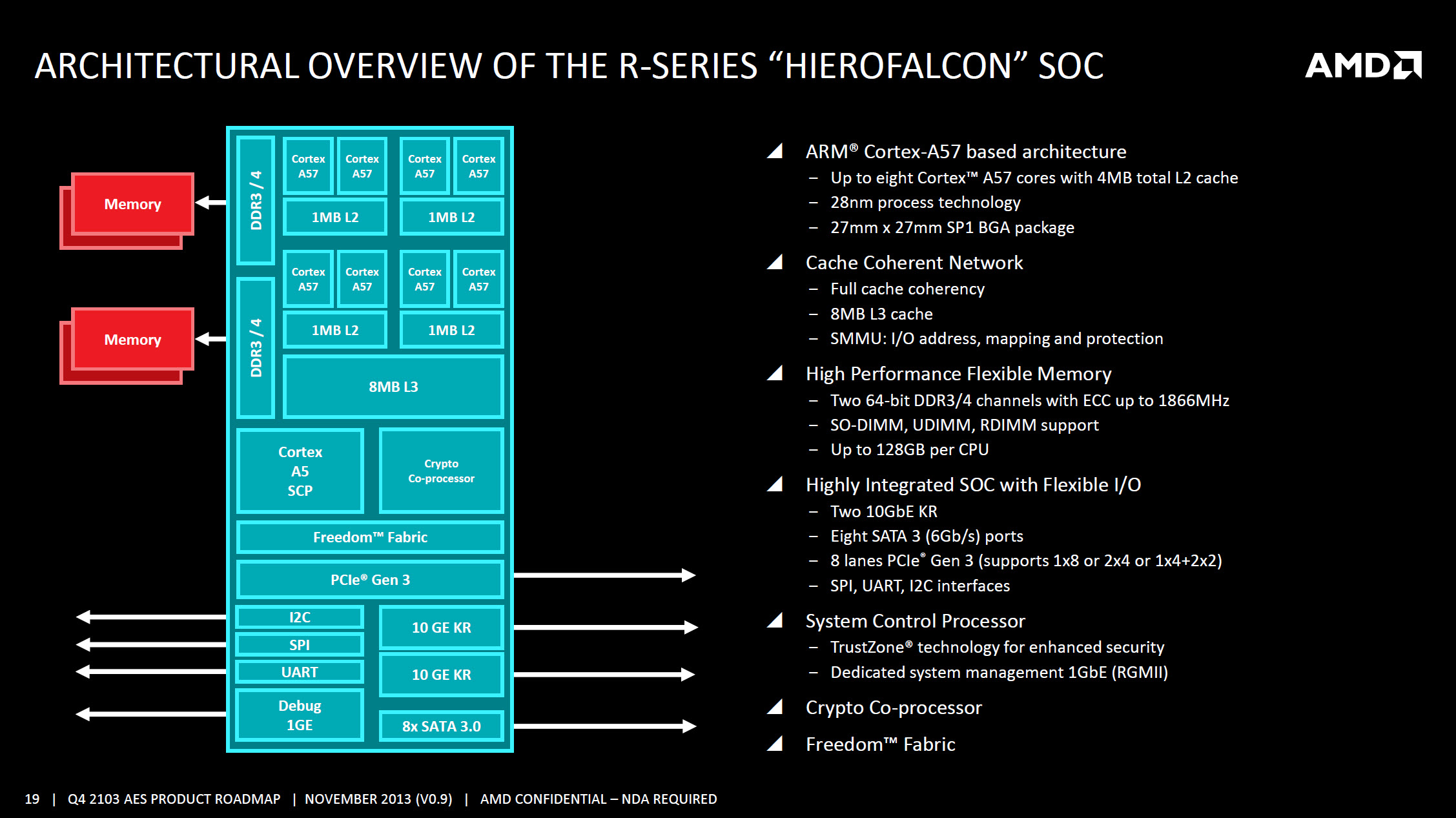 AMD R-Series Hierofalcon SOC