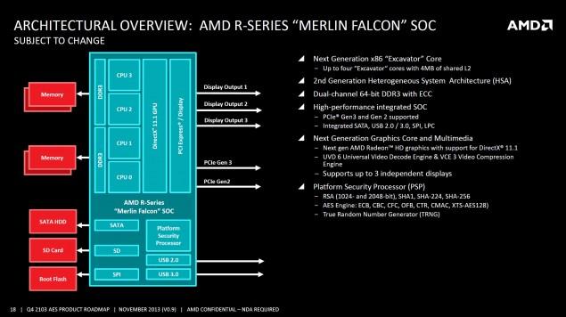 AMD R-Series Merlin Falcon SOC