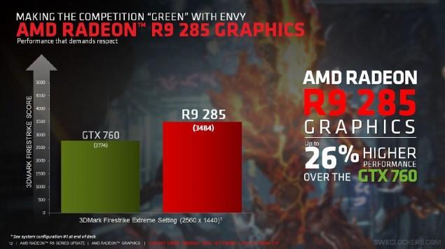 AMD Radeon R9 285 Tonga 3DMark Firestrike
