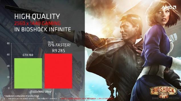 AMD Radeon R9 285 Tonga Bioshock Infinite