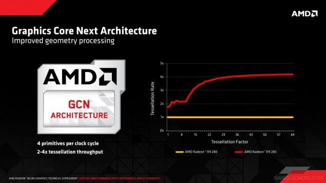 AMD Radeon R9 285 Tonga Geometery Processing