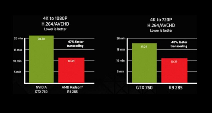 amd-radeon-r9-285-tonga-transcoding-performance