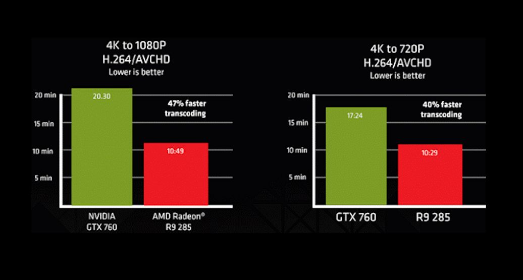 amd-radeon-r9-285-tonga-transcoding-performance