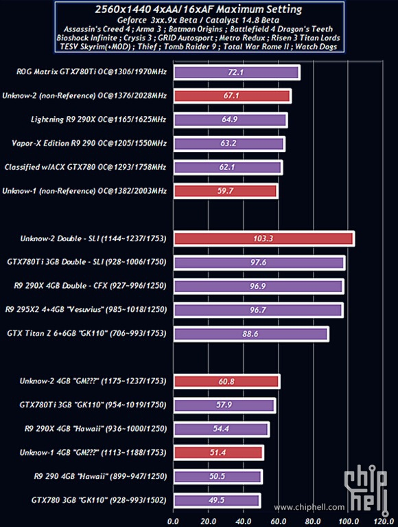 GeForce GTX 980 Performance Numbers