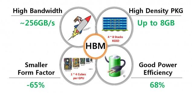 HBM Memory