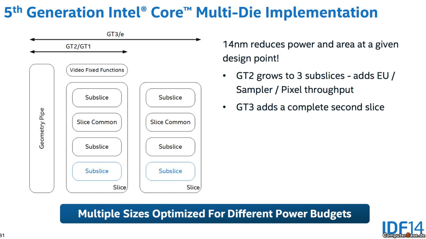 intel-5th-generation-gpu-core
