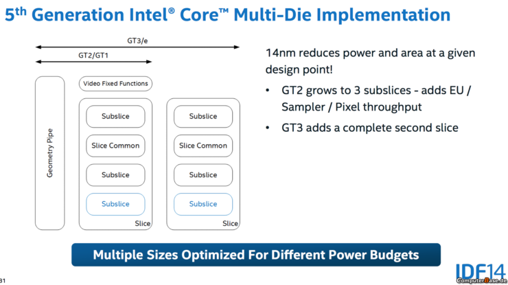 intel-5th-generation-gpu-core